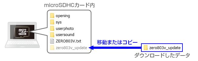 zero803v ファームウェア